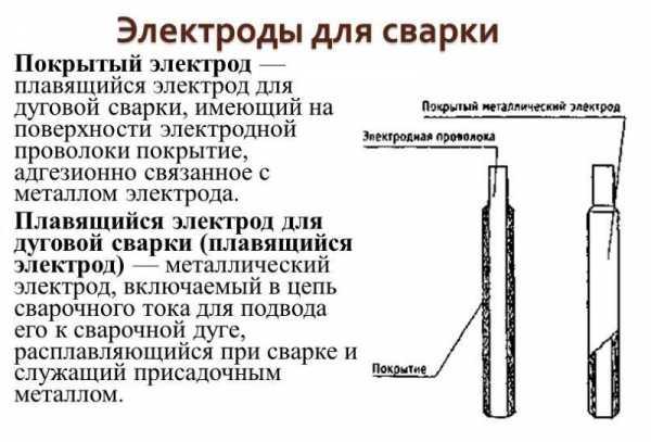 Состав покрытия электрода