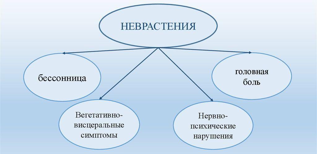 Расстройство личности - симптомы и признаки