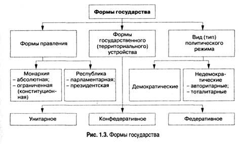 Понятие формы государства