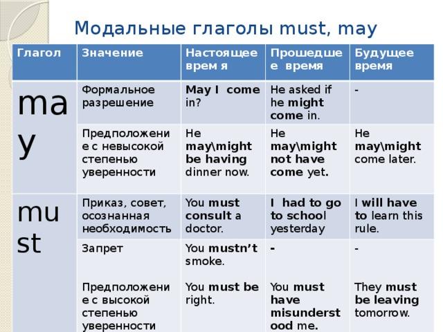Lingua life - что такое модальные глаголы в английском языке простыми словами