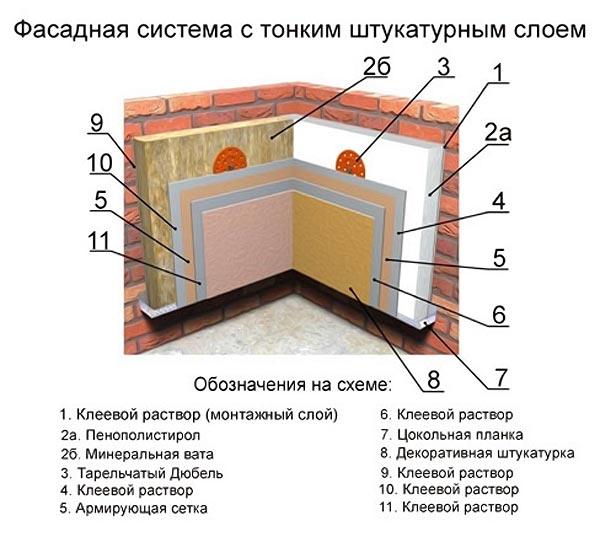 Мокрый фасад: отделка и утепление дома в одном флаконе