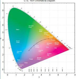 Цветовые режимы. цифровая фотография. трюки и эффекты