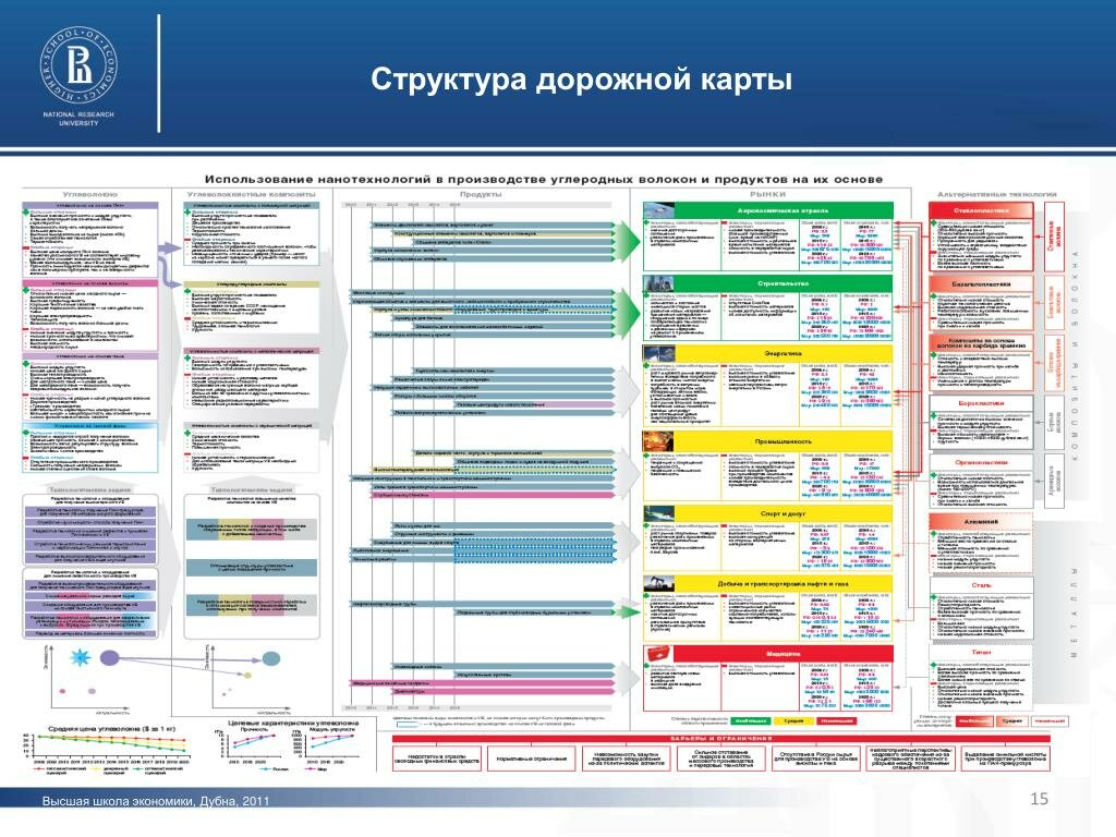 Roadmap или дорожная карта - суть понятия простыми словами