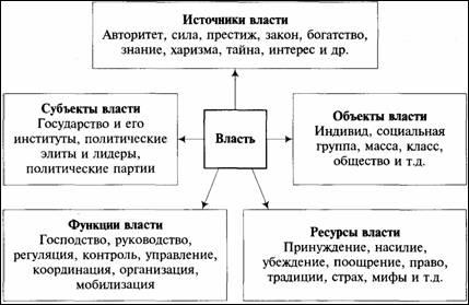 Политическая власть — википедия