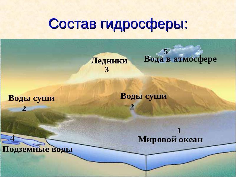 Что такое гидросфера? перечислите её составные части. - other