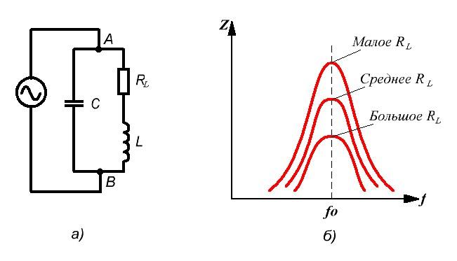 Расчёт частоты резонанса колебательного контура