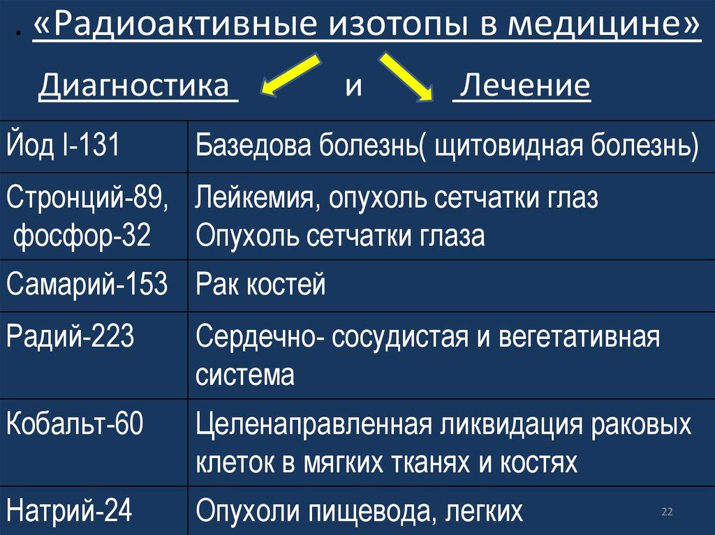 Области применения изотопов   производственное объединение «электрохимический завод»