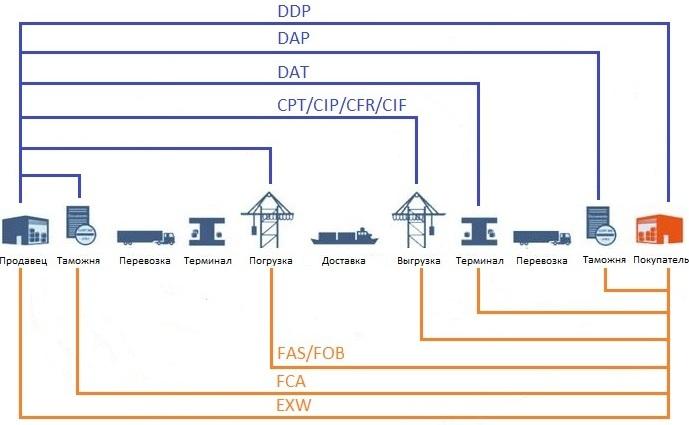 Условия поставки cif инкотермс 2010