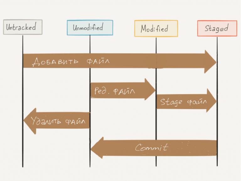 Github - что это? - программирование на c, c# и java