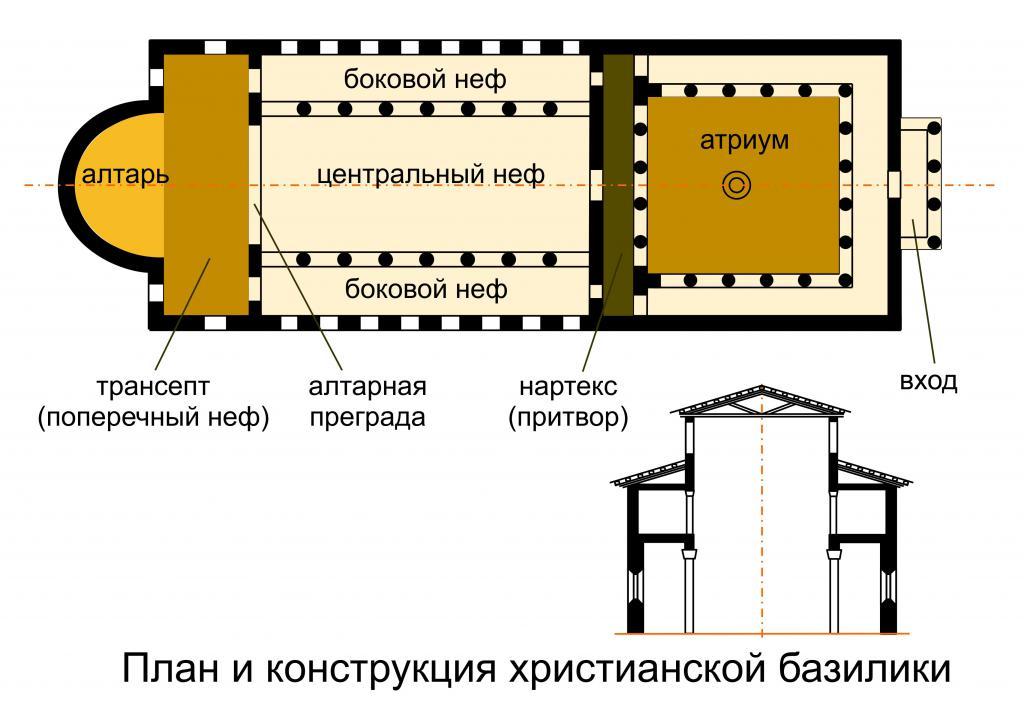 Неф — википедия. что такое неф