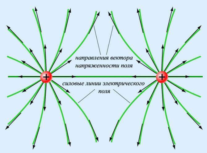 Определение электрического поля: свойства, как создается и его применение
