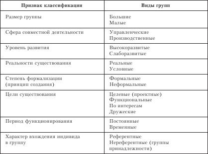 Понятие коллектива в психологии