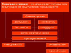 Социальные действия и взаимодействия. социальные отношения -социология