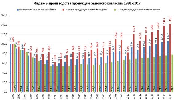 Растениеводство - значение, отрасли. растениеводство россии и мира