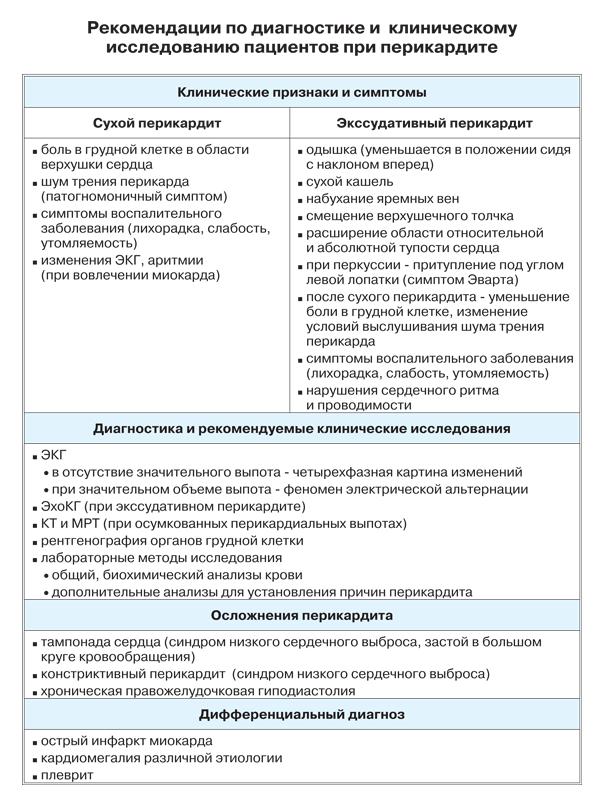 Перикардит у взрослых: симптомы и лечение, последствия перикардита