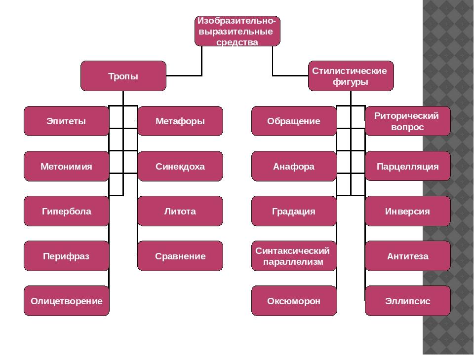 Средства выразительности: что это такое и таблица с примерами - узнай что такое