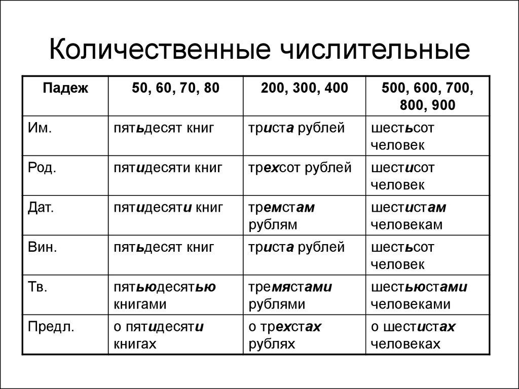 Собирательное числительное википедия