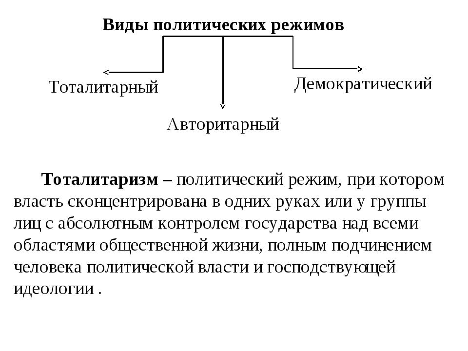 Демократический режим: признаки, характеристика. демократический политический режим :: businessman.ru
