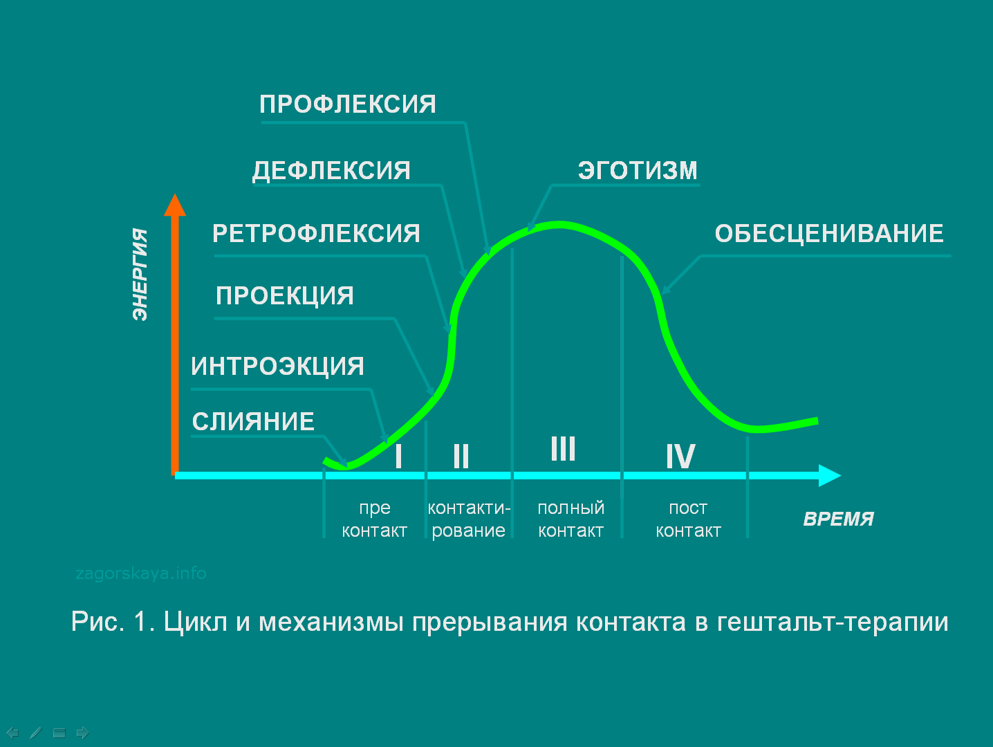 Проекция (психология)