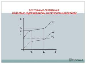 Переменные затраты предприятия. классификация. формулы расчета в excel