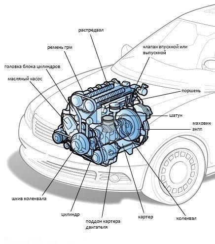Рабочий объем двигателя, классификация по автомобилям