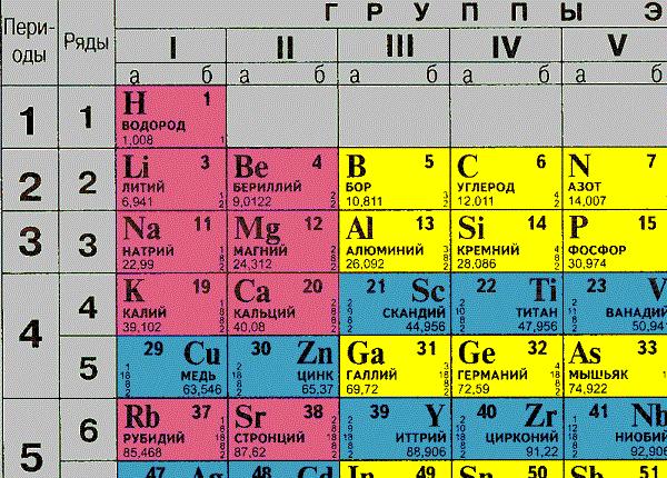 Химические элементы. периодическая система химических элементов д.и. менделеева. - основы химии на ида тен