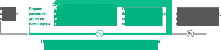 Что такое льготный период по кредитной карте: простое объяснение с примерами