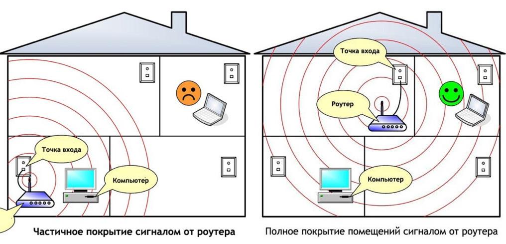 Что такое wi-fi - как работает, история создания