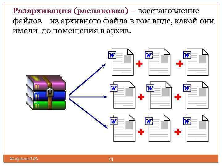 Что такое архивация в windows 7 или в других версиях ос и как это работает?