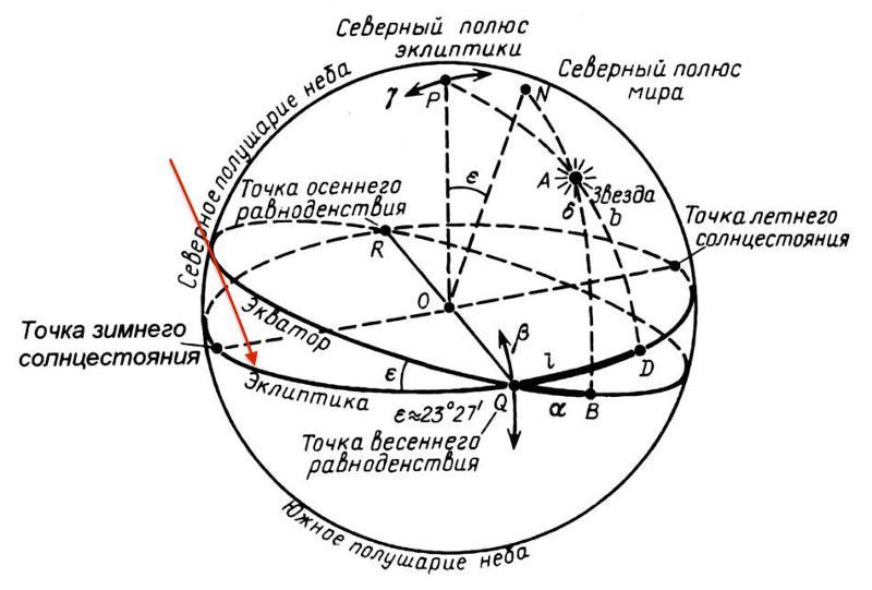 Что такое эклиптика. это несложно