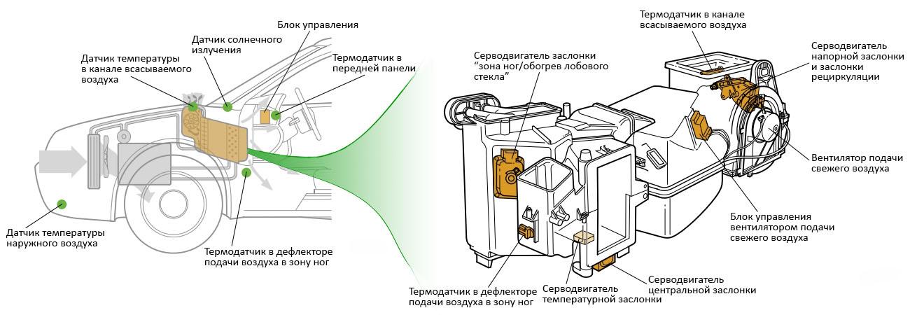 Что такое климат контроль, как работает, неполадки, ошибки | автостук.ру
