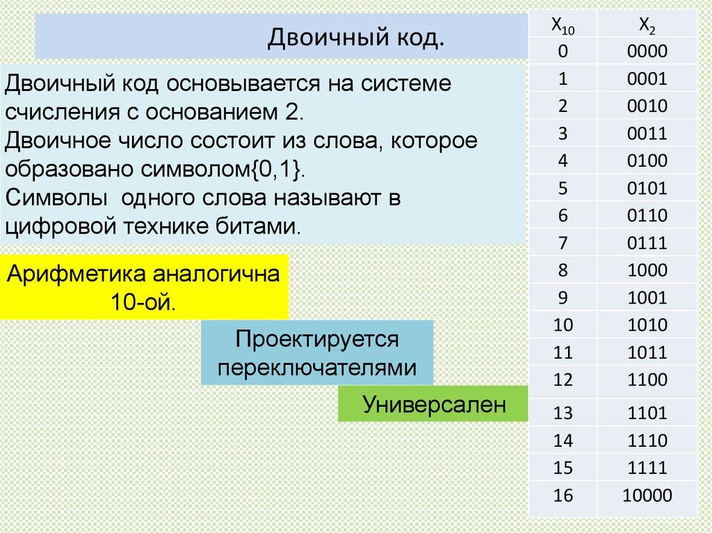 Двоичный код. виды и длина двоичного кода. обратный двоичный код