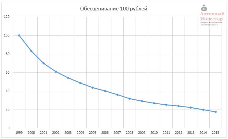 Девальвация в казахстане: что такое девальвация и почему она происходит? informburo.kz
