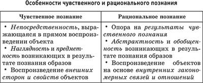 Познание  —  что это такое, виды и формы познания  (рациональное. научное. чувственное) | ktonanovenkogo.ru