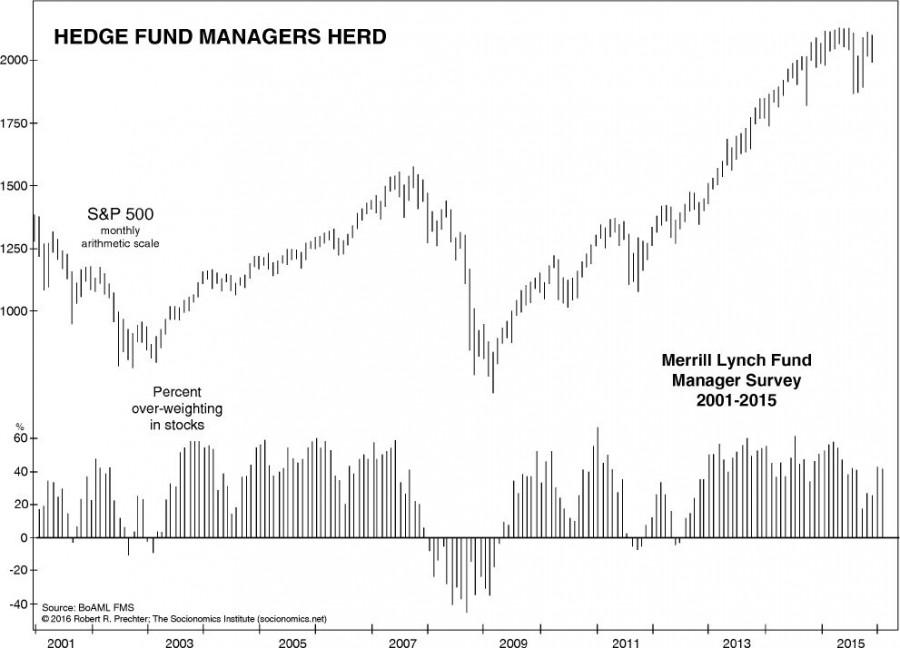 Что такое хедж-фонды и стоит ли в инвестировать в россии