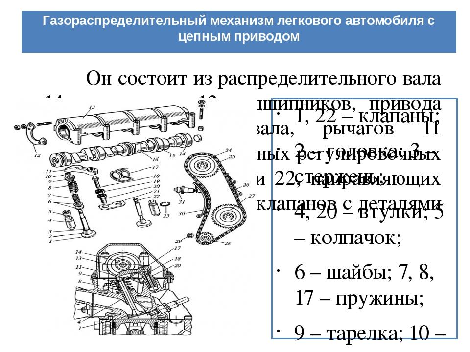 2019-04-09 газораспределительный механизм: назначение, конструкция и принцип работы