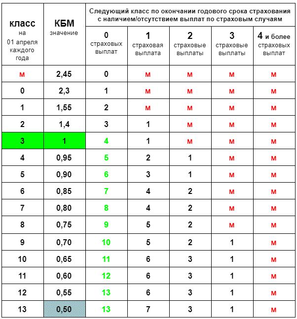 Что означает кбм в осаго и как его высчитать самостоятельно