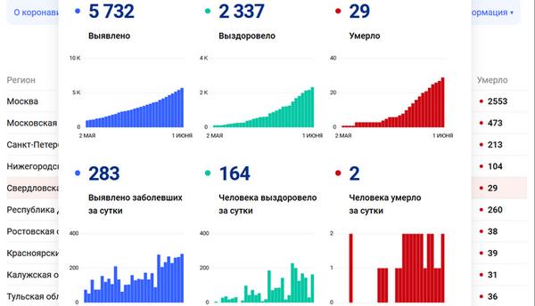 Коэффициенты распространения коронавируса в россии и москве выросли до 0,92 и 0,75 / новости о коронавирусе covid-19 на коронавирус мониторе
