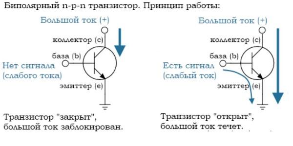 Что такое транзисторы и как они работают