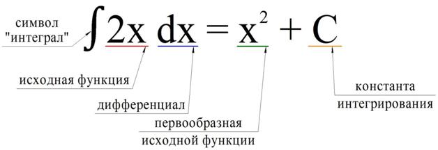 Неопределенный интеграл: как вычислить интеграл с заменой переменной, его свойства и методы вычисления с подробным решением