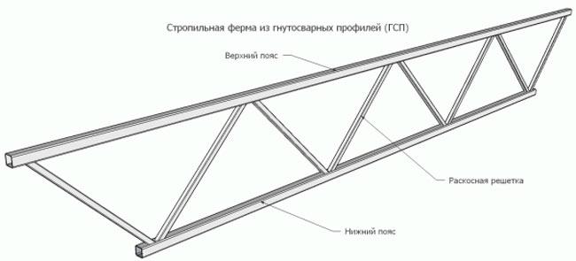Металлические фермы: их конструкция, свойства, разновидности и схема