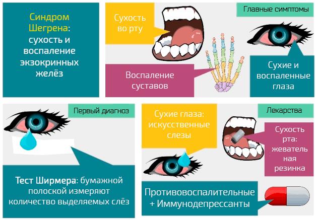 Болезнь шегрена и синдром шегрена!