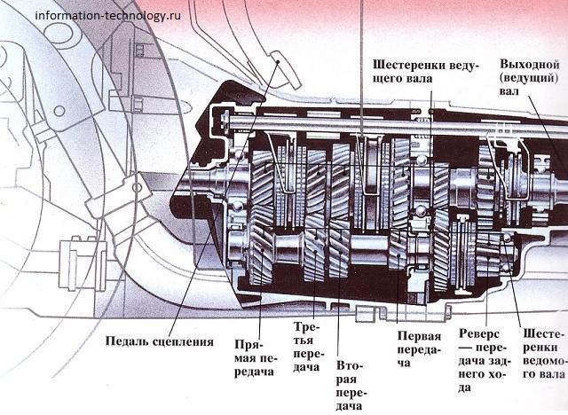 Виды коробок передач автомобиля и как они устроены