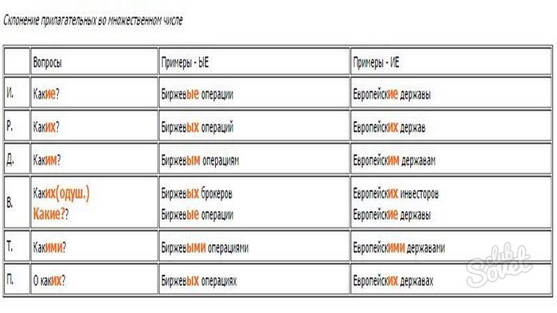 Счет-фактура - это документ: когда и в каких случаях выставляется, что включает, в течение какого срока предъявляется