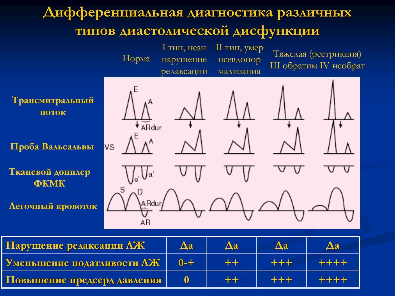 Диастолическая дисфункция левого желудочка 1 типа инвалидность