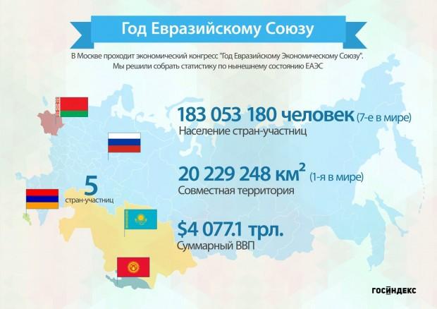 Что такое евразийский союз и зачем он нужен
