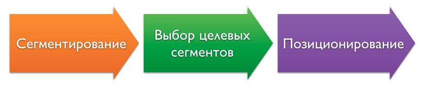 Что значит слово «сегмент»? это часть чего: круга, тела, рынка? :: syl.ru