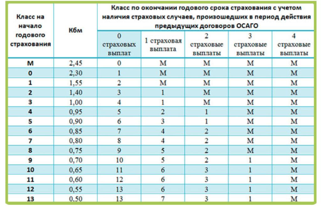 Таблица кбм осаго рса