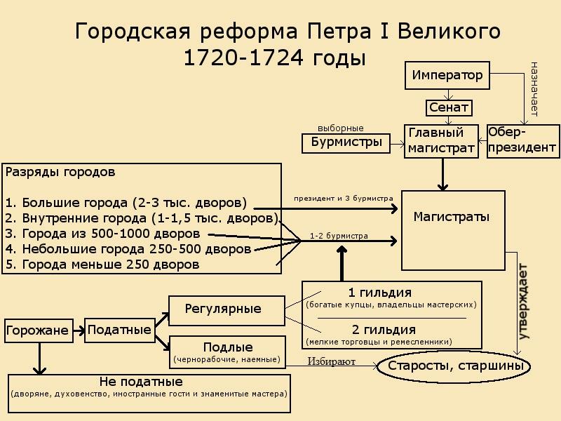 Как определялся размер подушной подати для населения?