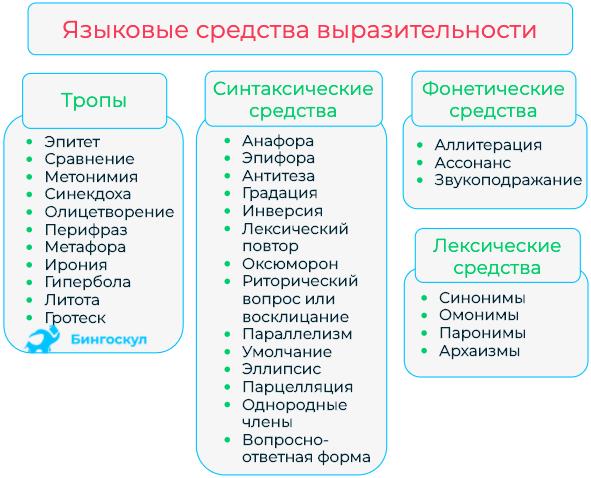 Что такое эпифора: примеры из художественной литературы и способы ее определения | tvercult.ru